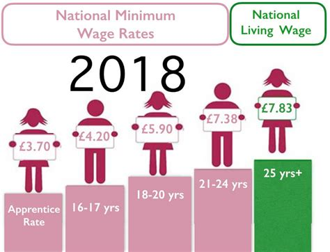 the minimum wage explaining national living wage national minimum wage