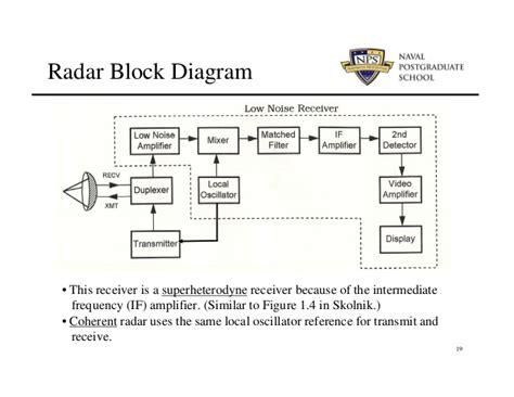 block diagram of radar receiver radar system block diagram pictures to pin on