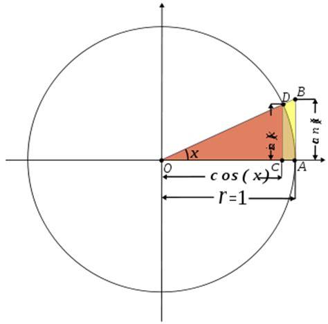 tavola trigonometrica tangente matematica