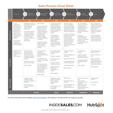 sales playbook template use this sales process sheet to build a sales