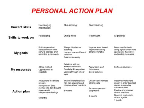 personal development plans an exploration of their functioning