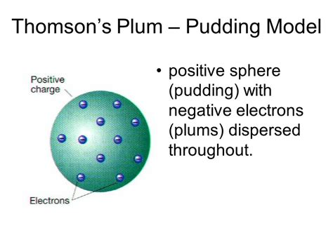 Modèle Du Plum Pudding