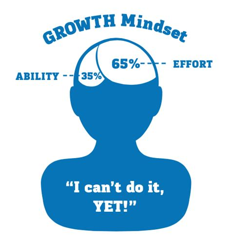 i can t do that yet growth mindset books k1 mindsets learning without limits