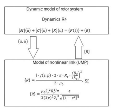 unbalanced induction generator induction motor unbalanced magnetic pull 28 images ece252 lesson 19 calculation of