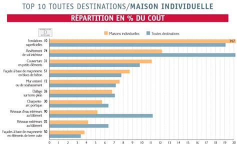 Detail Cout Construction Maison 4250 by Reussir Sa Renovation De Maison Guide Prix Cout Devis