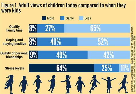 most u s adults say today s children worse health