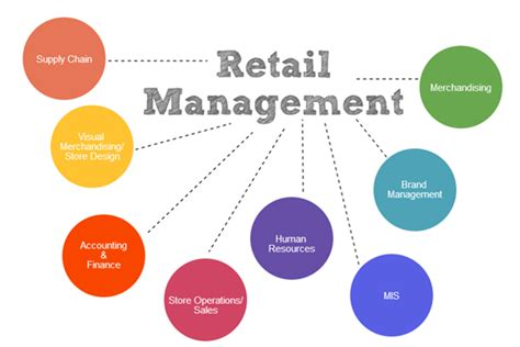 Mba In Retail Management In Usa by Careers In Retail Management How To Become Retail Manager
