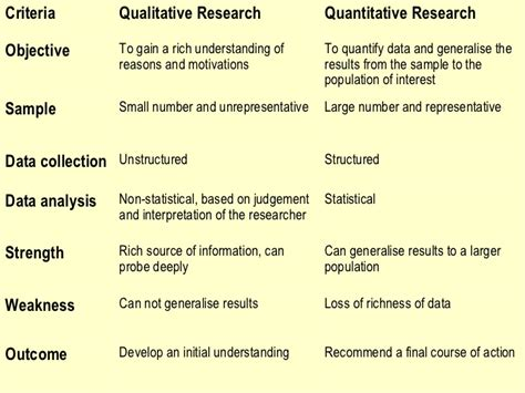layout of a qualitative research report exle of qualitative research design paper