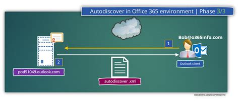 Office 365 Autodiscover Autodiscover Flow In An Office 365 Environment Part 1 3