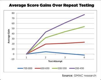 Of Minnesota Part Time Mba Gmat Score by The Repeat Testing