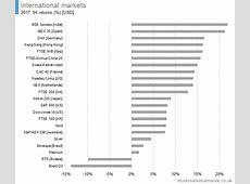 The UK Stock Market Almanac | Seasonality analysis and ... International Trade Charts 2017