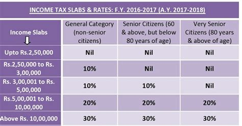 can i get section 8 with no income all india association of ips asps chq income tax slabs