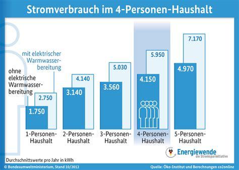Stromverbrauch 4 Personen Haushalt Durchschnitt 4563 by Stromverbrauch 4 Personen Haushalt Stromverbrauch Im 4