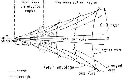 kelvin wake boat centre for remote imaging sensing and processing crisp