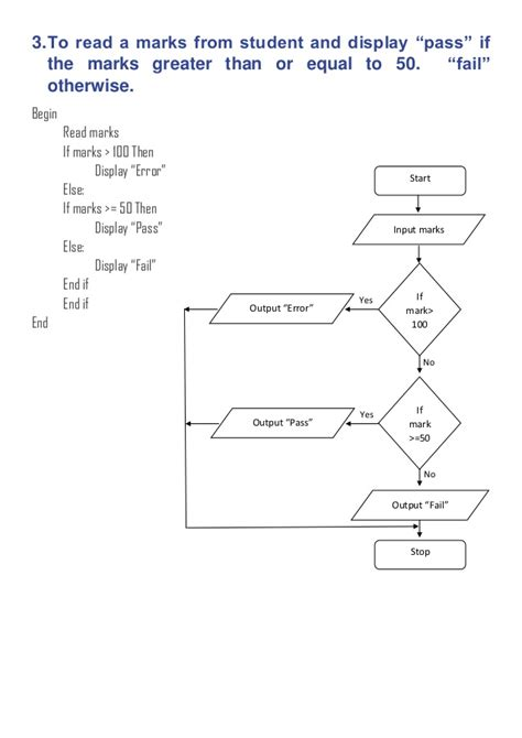 flowchart and pseudocode exles flow chart and pseudo code