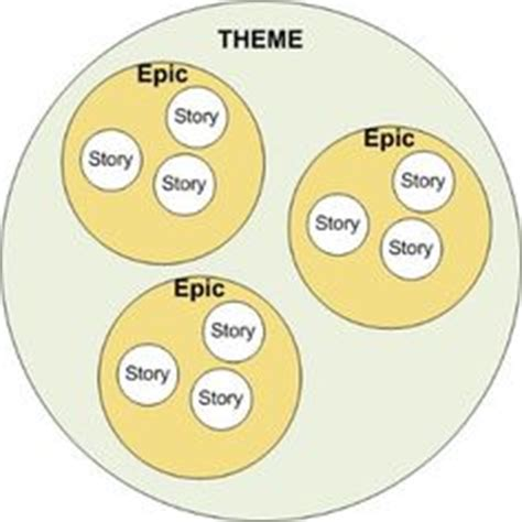 themes epics and stories themes epics stories tasks agile pinterest