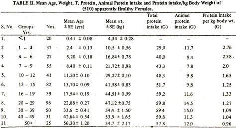t protein blood test normal range serum total protein albumin globulin population of