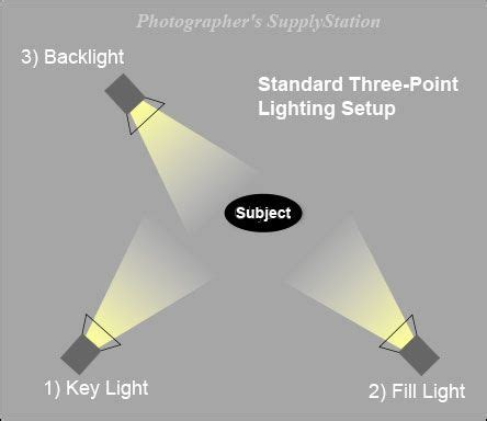 how to set up lights lighting setups and diagrams how to set up your lights