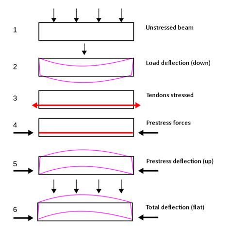 design of rc elements notes pdf prestressed concrete wikiwand