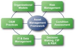 Asset Management Asset Management 001a4 Yourmomhatesthis