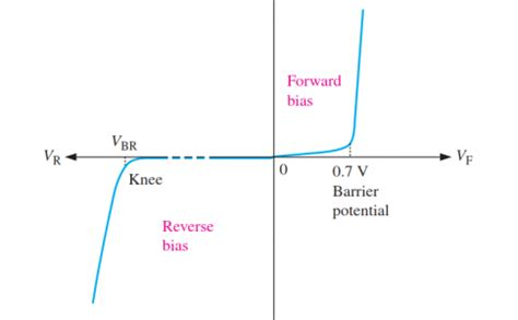 diode forward bias curve diode characteristic curve 28 images zener diode as voltage regulator and its v i