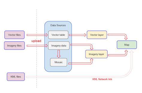 data flow map gme maps engine data flow diagram