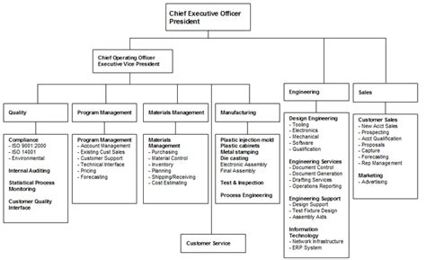 functional organization chart kore industries