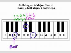 3 Steps to any major or minor chord - Play Jewish Music G Sharp Minor Chord Piano