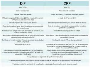 rh conseil pme dif versus cpf