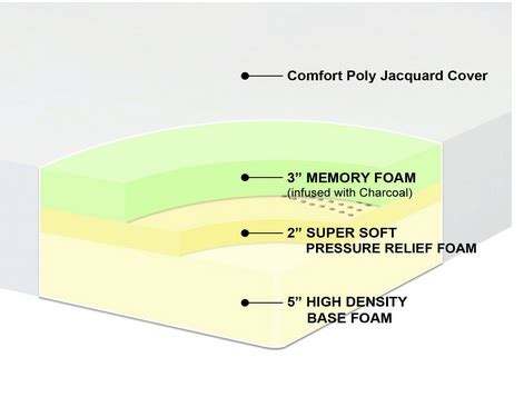 the complete guide to memory foam mattresses updated 2017