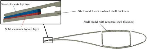 Wind Turbine Blade Cross Section by Wind Turbine Blade Model Cross Section With Rendered Shell