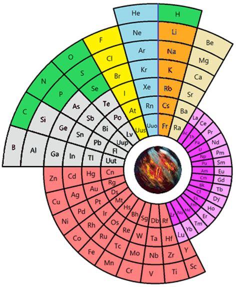 tavola periodica elementi da stare come un globo dalle mille facce