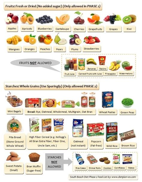 phase 1 vegetables south diet allowed fruits and starches south