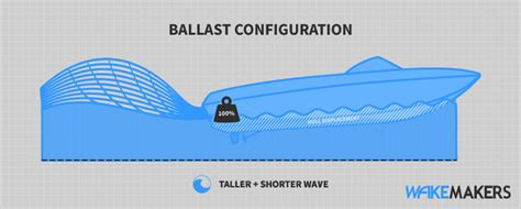 wake boat dimensions resources ballast guide weighting your boat for wakesurfing