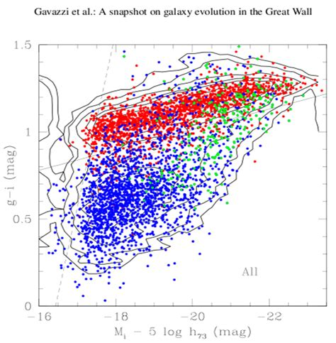 color magnitude diagram undergraduate alfalfa team