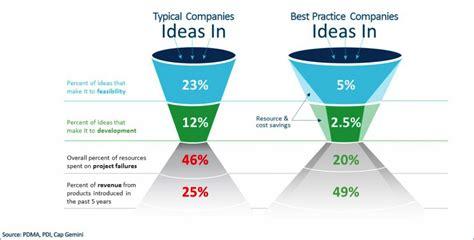 Ppm Corporate Event Management project portfolio management smart hammer innovation