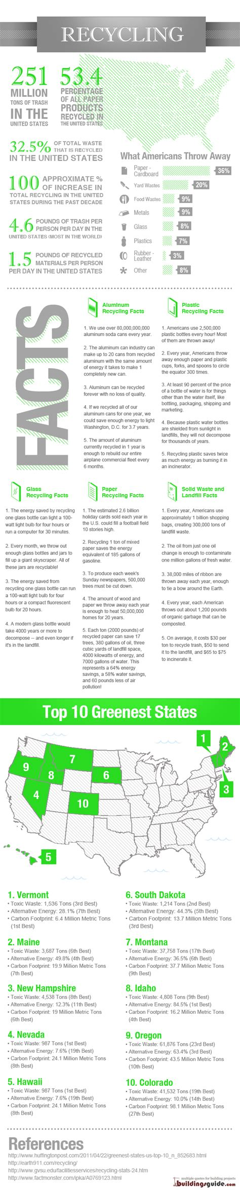 facts about green recycling facts statistics infographic harmony enterprises