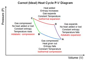 pv diagram heat engine energy conversion and heat engines with a bit of