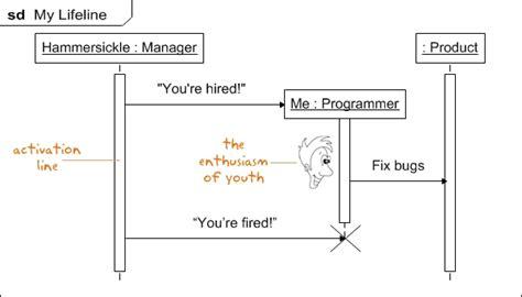 sequence diagram activation bar uml sequence diagrams lifeline activation diadrawdiadraw