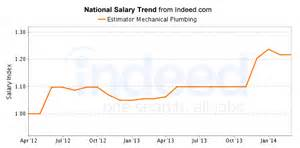 estimator mechanical plumbing salary trend