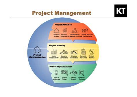Kepner Tregoe Project Management Templates developing your leadership pipeline succession planning