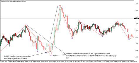 zig zag pattern forex zigzag forex scalping trading strategy