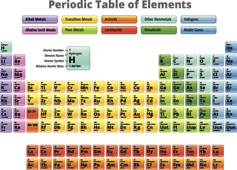 periodic table element names alphabetical order gallery