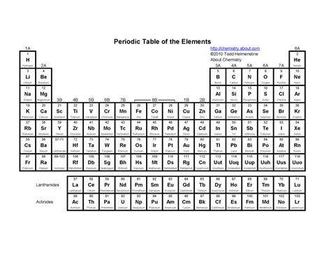 printable periodic table simple printable periodic tables pdf periodic table and
