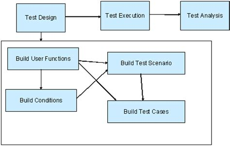 end to end testing for soa based systems
