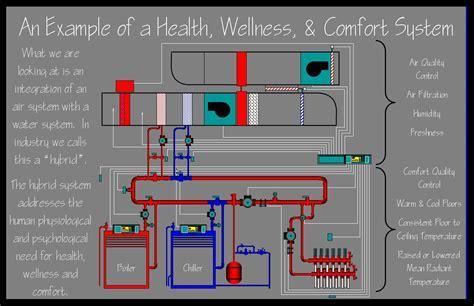 Residential Heating Design   Healthy Heating   In floor