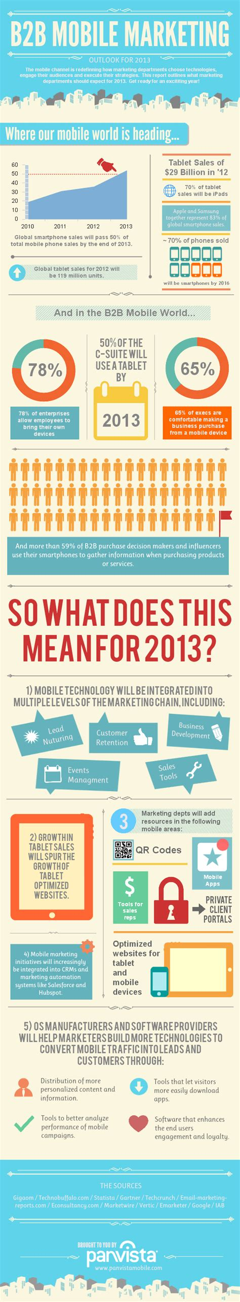 mobile b2b 13 b2b mobile marketing statistics and trends