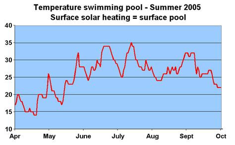 what is a comfortable pool temperature solar heating for pools rudy shop eu