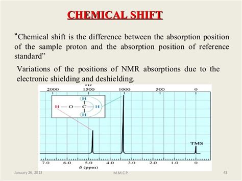 Proton Chemical Shift by Nuclear Magnetic Resonance Proton Nmr
