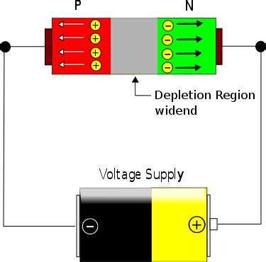 semiconductor diode and its biasing semiconductor physics why doesn t current flows in biased diode physics stack exchange
